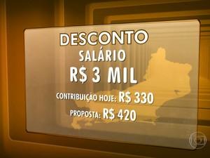Exemplo do aumento da contribuição caso a leia seja aprovada (Foto: Reprodução / Globo)