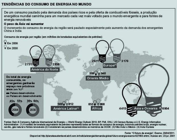 Gráfico informativo sobre o futuro da energia. (Foto: Colégio Qi)