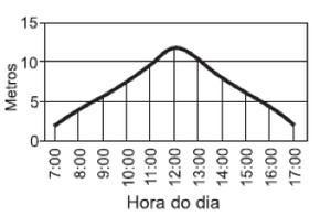Gráfico A (Foto: Reprodução)