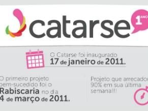 Catarse foi a primeira plataforma de crowdfunding no Brasil (Foto: Divulgação)