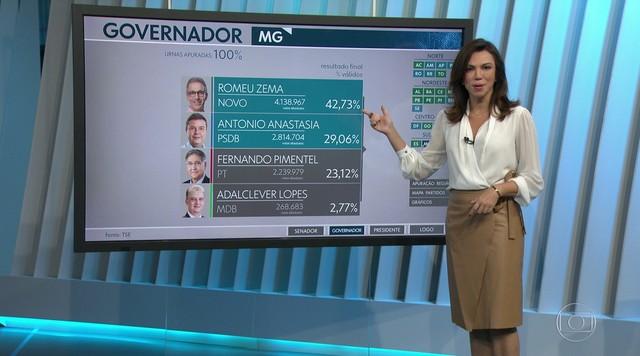 Romeu Zema (Novo) e Antonio Anastasia (PSDB) vão disputar governo de MG no 2º turno