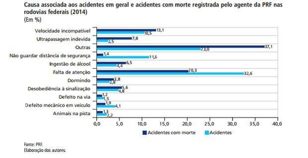 Causas de acidentes em rodovias federais, segundo Ipea (Foto: Reprodução)