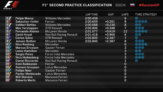 Resultado do 2º treino livre para o GP da Rússia de Fórmula 1 (Foto: Divulgação)