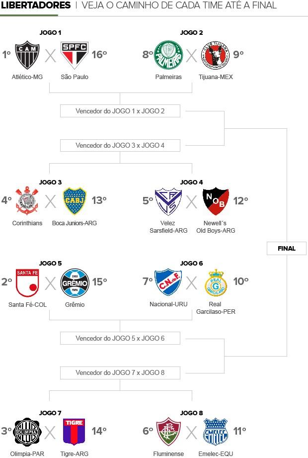 Info_LIBERTADORES-OITAVAS_FINAL-2 (Foto: Infoesporte)