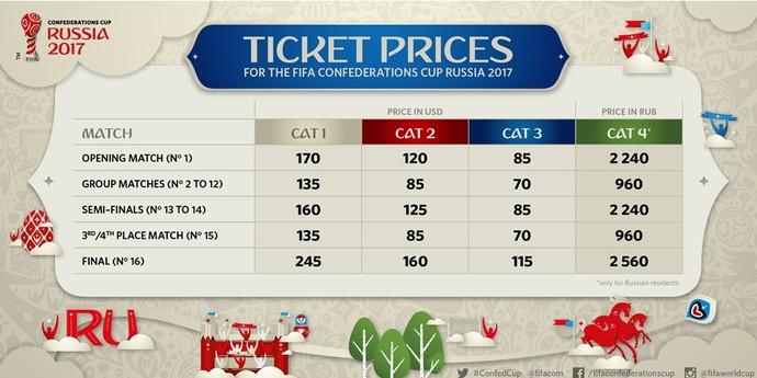 Copa das Confederações preços ingressos (Foto: Divulgação/Fifa.com)