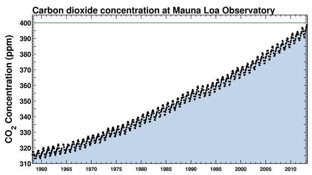 """Gráfico conhecido como """"a curva de Keeling"""" mostra o aumento gradativo da concentração de carbono na atmosfera (Foto: Reprodução)"""