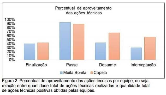 Estatísticas Capela x Moita Bonita (Foto: Divulgação/ESEPEC)