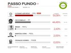 Luciano Azevedo (PPS) é eleito prefeito em Passo Fundo, RS