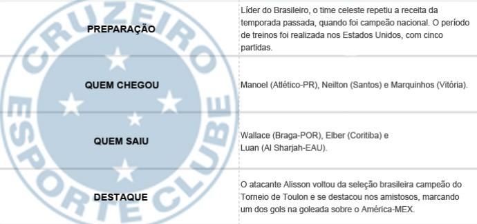 Pacotão dos Clubes - Cruzeiro (Foto: Editoria de Arte)