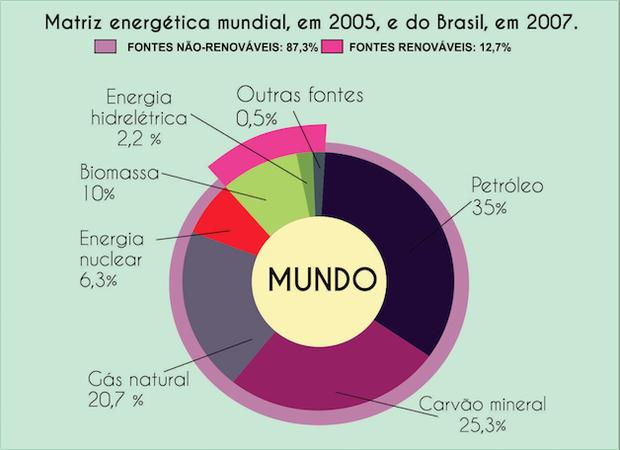Esquema com matriz energética mundial (Foto: Revista Escola)