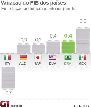PIB países (Foto: Editoria de arte/G1)