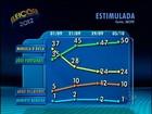 Fortunati tem 57% dos votos válidos em Porto Alegre, diz Ibope