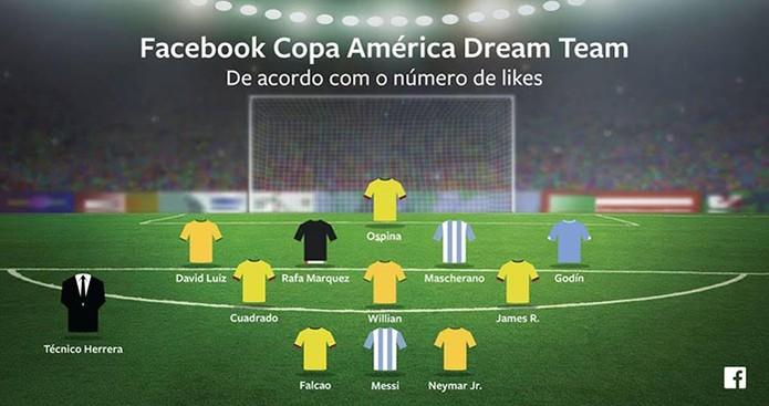 Facebook divulga qual é o time dos sonhos dos usuários para a Copa América 2015 (Foto: Divulgação/Facebook)