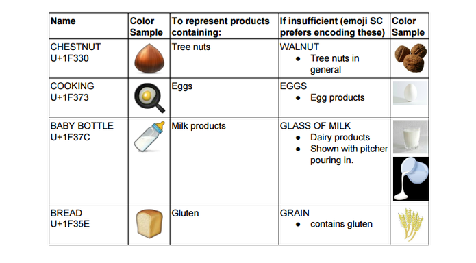 Amendoim, mostarda, glúten: novos emojis de comida podem ajuda a evitar alergias (Foto: Reprodução/Unicode)