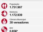 Em Curitiba, 1.172.939 vão às urnas para eleger prefeito e vereadores