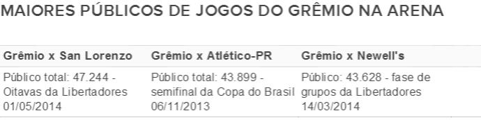 Maiores públicos da Arena do Grêmio (Foto: Reprodução / GloboEsporte.com)