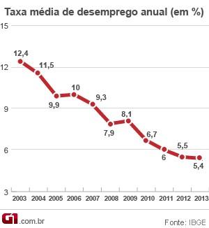 Evolução da taxa média de desemprego desde 2002 (Foto: Editoria de Arte/G1)