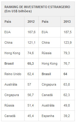 Ranking de investimento estrangeiro Sobeet (Foto: G1)
