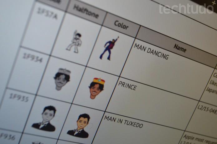 Unicode 9.0 terá 38 novos emojis (Foto: Melissa Cruz / TechTudo)