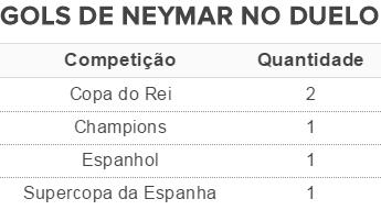 Gols de Neymar contra o Atlético de Madrid (Foto: GloboEsporte.com)