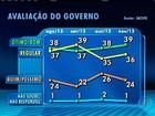Ibope divulga que avaliação do governo Dilma subiu 1%