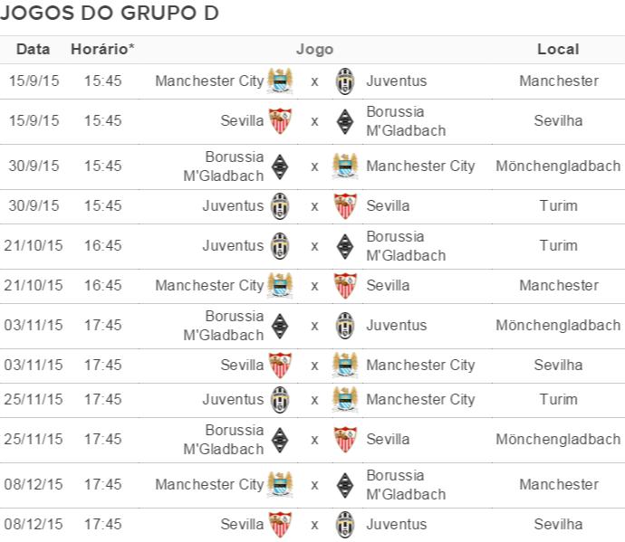 Tabela Grupo D Liga dos Campeões (Foto: GloboEsporte.com)