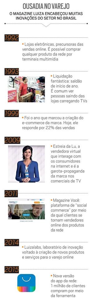 Empresa;Consumo;Magazine Luiza;Ousadia no varejo (Foto: Reprodução)