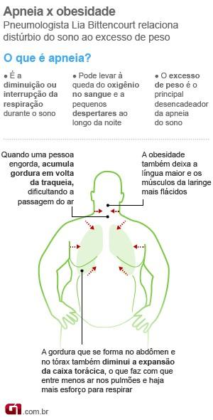 Apneia x obesidade (Foto: Arte/G1)