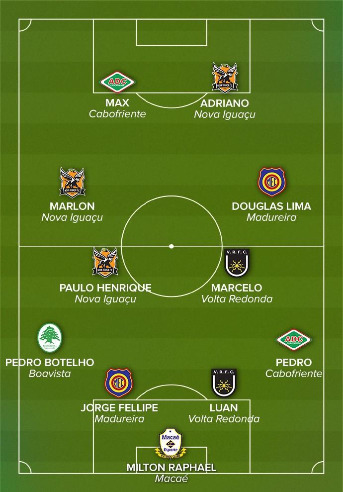Seleção dos pequenos  confira quem se destacou no Campeonato Carioca 0c7e4127b0105