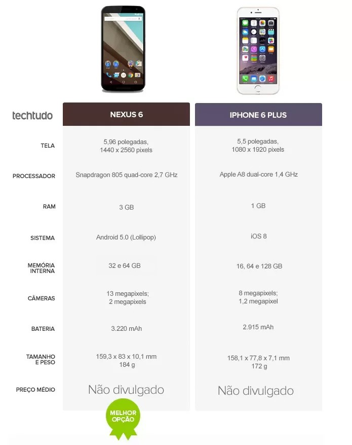 Tabela comparativa entre Nexus 6 e iPhone 6 Plus (Foto: Arte/TechTudo)