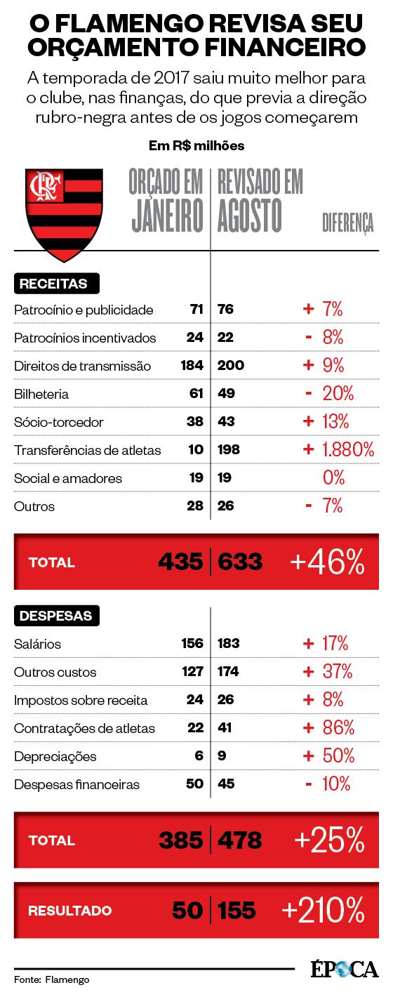 O Flamengo revisa seu orçamento financeiro (Foto: Fonte: Flamengo)