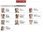 Conheça e avalie as propostas dos candidatos à Prefeitura de Fortaleza