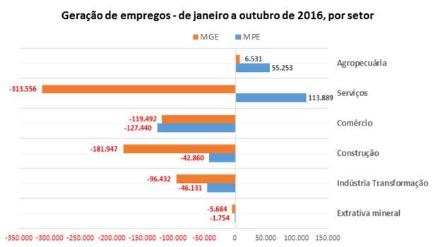 Geração de emprego por setor em micro e pequenas (MPE) empresas e em médias e grandes (MGE). (Foto: Divulgação/Sebrae)