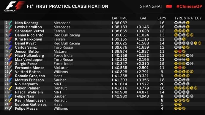 Resultado do 1º treino livre para o GP da China (Foto: Divulgação)