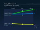 Ibope, votos válidos: Jackson tem 55%, Amorim, 42%, e Sônia tem 2%