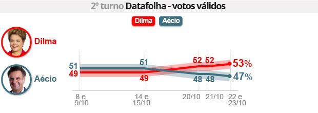 Datafolha: Dilma tem 53%, e Aécio, 47% (Editoria de arte/G1)