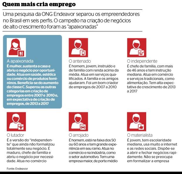Quem mais cria emprego (Foto: reprodução/Revista ÉPOCA)