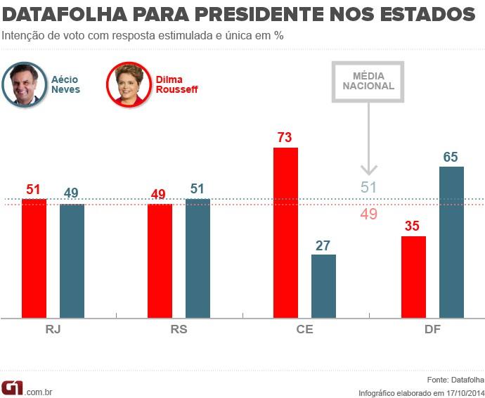 Datafolha para presidente - 15.10