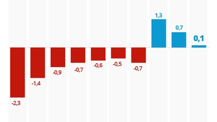 PIB cresce 0,1% no 3º trimestre, na terceira alta seguida