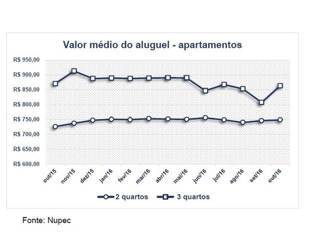 Média do preço de aluguéis em Divinópolis (Foto: Nupec/Reprodução)