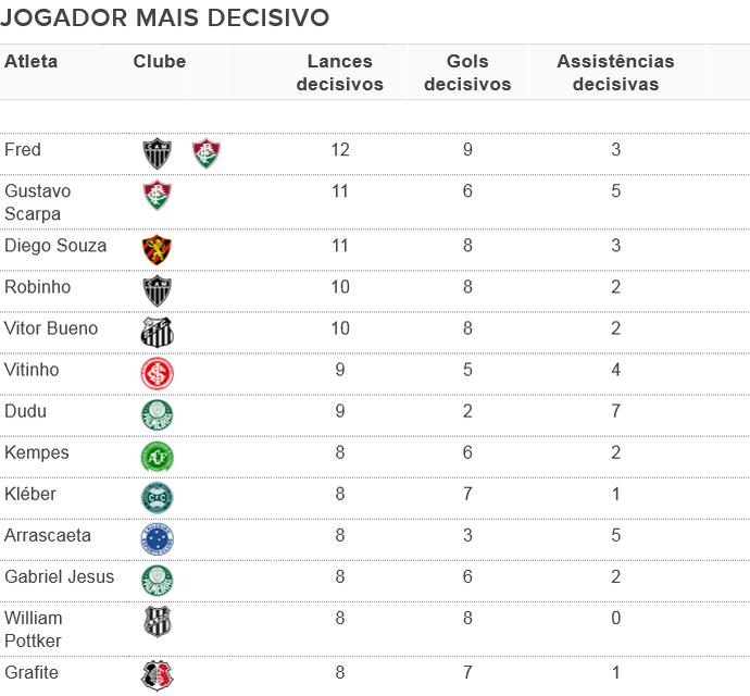 Jogador mais decisivo do Brasileirão 2016 - Tabela (versão 2) (Foto: Espião Estatístico / GloboEsporte.com)