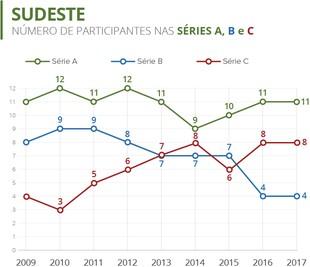 Info - Participação de clubes do Sudeste no Brasileirão (2009 - 2017) (Foto: Numerólogos / GloboEsporte.com)