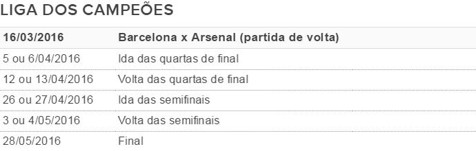 Tabela Barça Champions (Foto: GloboEsporte.com)