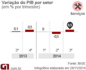 PIB servços 3 tri 14 (Foto: Editoria de Arte/G1)