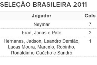 tabela artilheiros seleção brasileira 2011 (Foto: Arte: GloboEsporte.com)