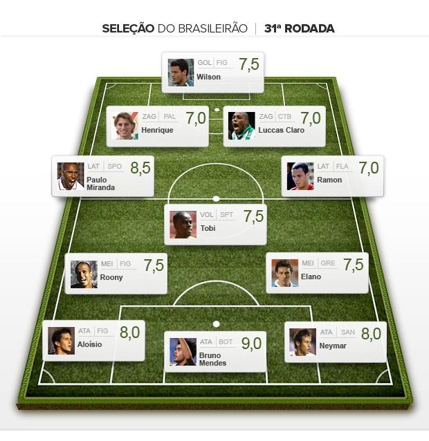 Seleção da 31ª rodada brasileiro 2012 (Foto: Editoria de Arte / Globoesporte.com)