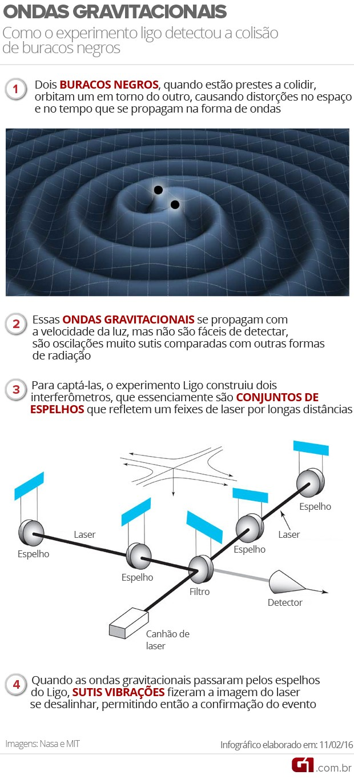 Ondas gravitacionais (Foto: G1)