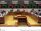 Rito do processo de impeachment: os votos dos ministros do STF