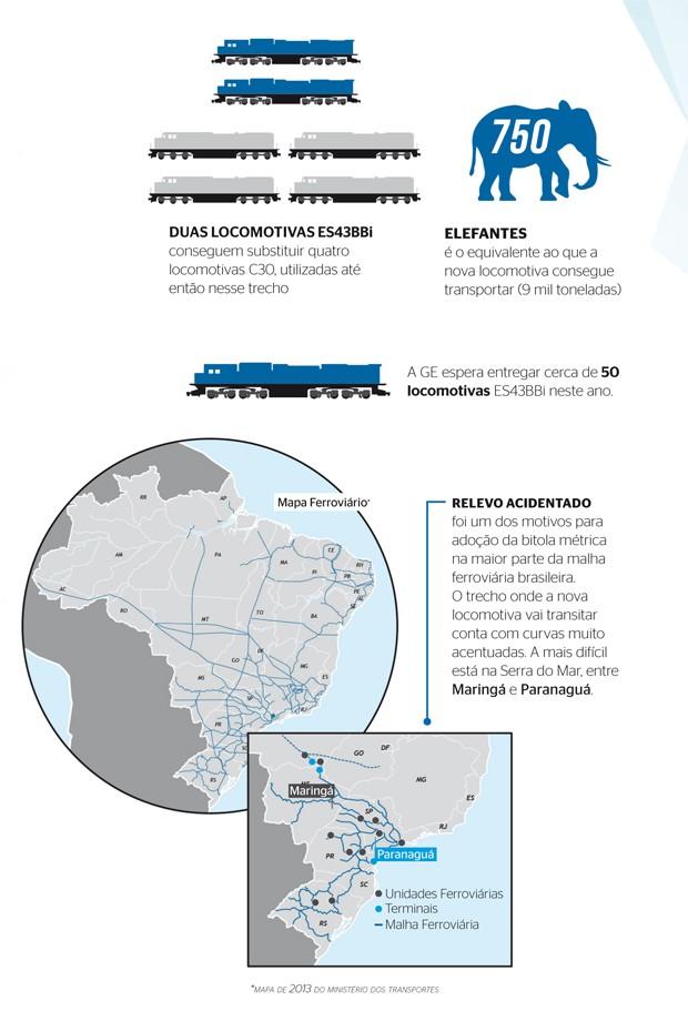 Infográfico Locomotivas ES43BBi (Foto: Caminhos Para o Futuro)