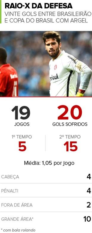 Info Gols Sofridos Internacional (Foto: Infoesporte)